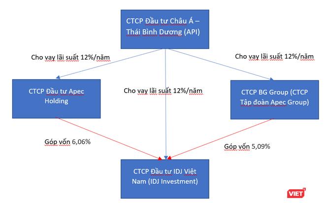 Dòng tiền API – IDJ Investment – Apec Group - Apec Holding ảnh 2