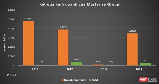 """Masterise Group - """"tay chơi"""" mới nổi trong làng địa ốc Sài Gòn ảnh 2"""