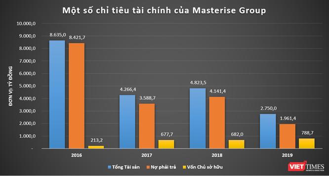 """Masterise Group - """"tay chơi"""" mới nổi trong làng địa ốc Sài Gòn ảnh 1"""