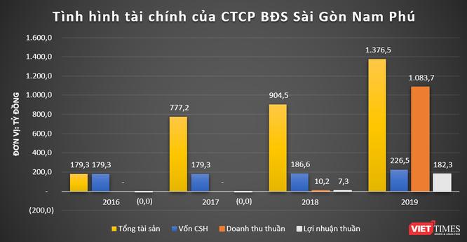 Kiến Á Group và khoản nợ 350 tỷ đồng của BĐS Sài Gòn Nam Phú ảnh 2