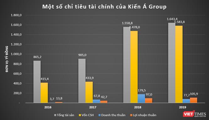 Kiến Á Group và khoản nợ 350 tỷ đồng của BĐS Sài Gòn Nam Phú ảnh 1