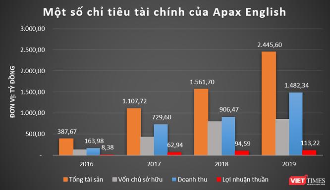 """Egroup – Apax Holdings – Apax English: Những góc khuất ít biết của """"shark"""" Thủy ảnh 1"""