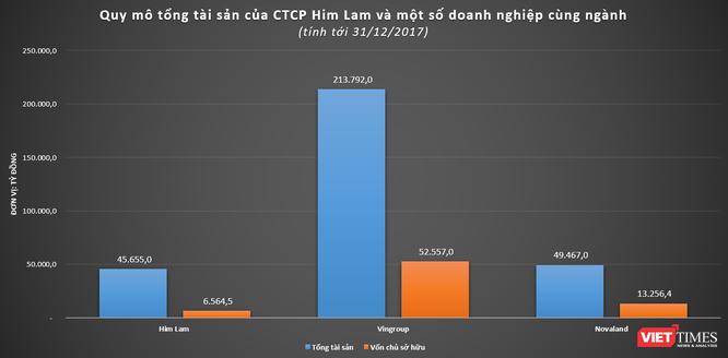"""Him Lam - """"Đế chế"""" tỷ đô ảnh 2"""