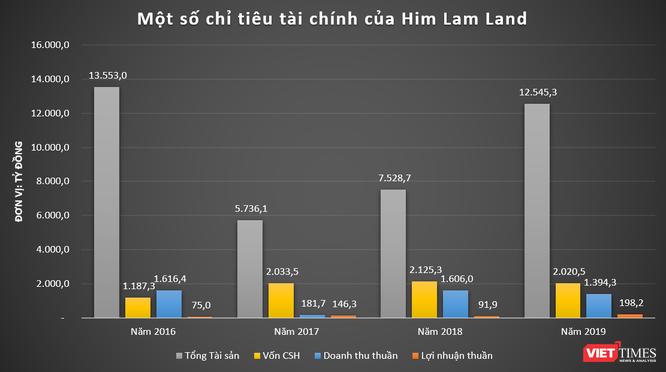 """Him Lam - """"Đế chế"""" tỷ đô ảnh 4"""