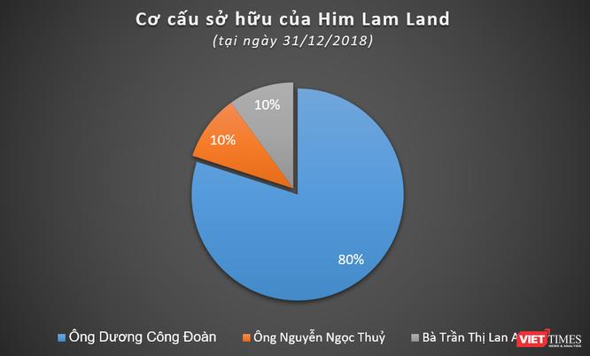 """Him Lam - """"Đế chế"""" tỷ đô ảnh 3"""