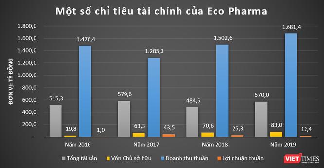 """VNVC, Eco Pharma: Những """"cỗ máy in tiền"""" của đại gia ngành y Ngô Chí Dũng ảnh 1"""