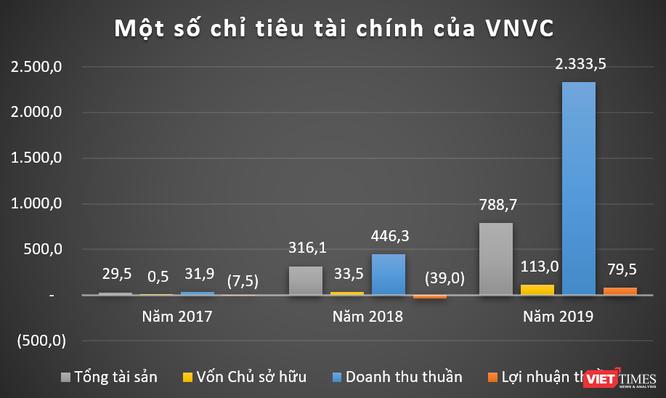 """VNVC, Eco Pharma: Những """"cỗ máy in tiền"""" của đại gia ngành y Ngô Chí Dũng ảnh 2"""