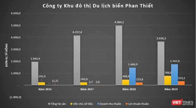 """Rạng Đông Group: """"Tay chơi"""" kín tiếng ở VietABank ảnh 6"""