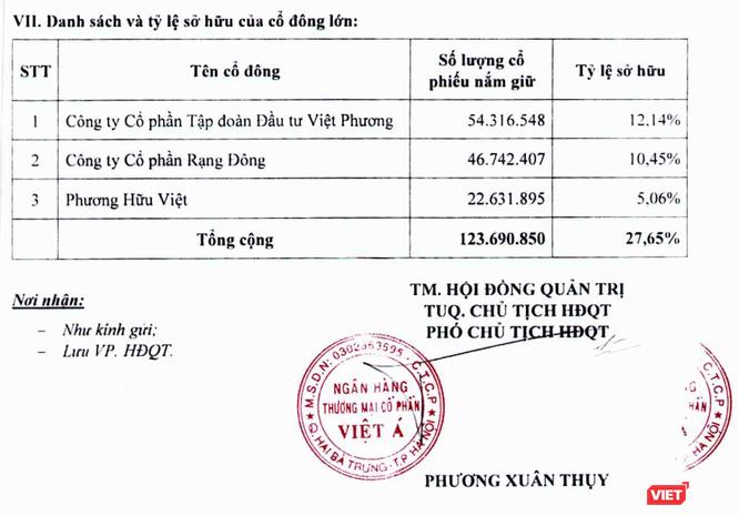 """Rạng Đông Group: """"Tay chơi"""" kín tiếng ở VietABank ảnh 2"""