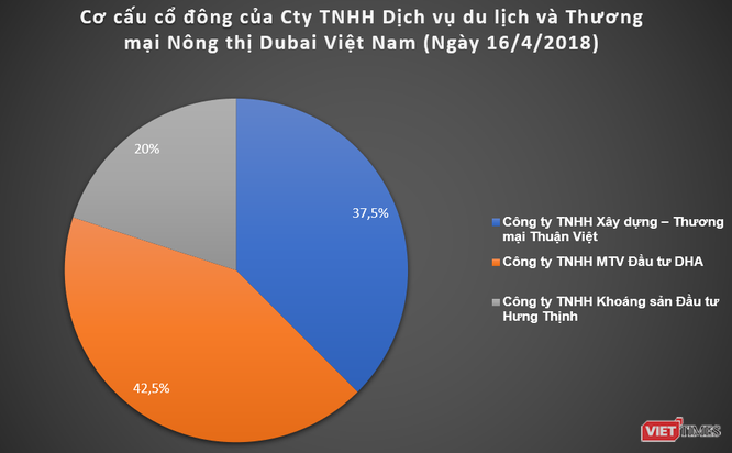 """Dubai Việt Nam: Các """"tay chơi"""" kín tiếng ở siêu dự án 14.600 tỉ đồng ảnh 1"""