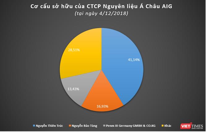 Asia Group: Khoản đầu tư kín tiếng của PENM tại Việt Nam ảnh 1
