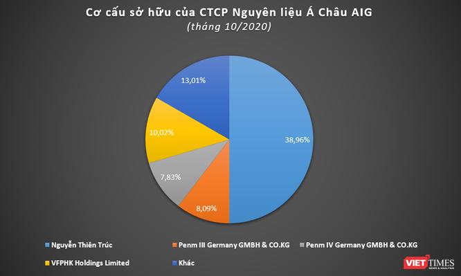 Asia Group: Khoản đầu tư kín tiếng của PENM tại Việt Nam ảnh 3