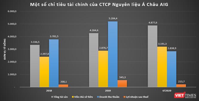 Asia Group: Khoản đầu tư kín tiếng của PENM tại Việt Nam ảnh 2