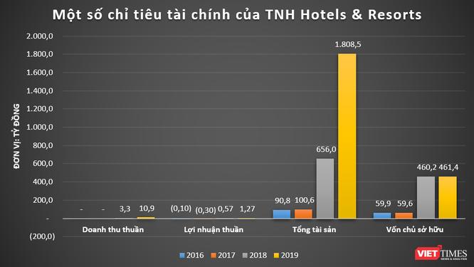 """Khoản lãi """"mỏng"""" của TNH Hotels & Resorts: DN vừa """"hút"""" 1.000 tỉ đồng từ trái phiếu ảnh 1"""