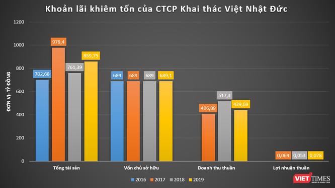 Tham vọng địa ốc của CTCP Khai thác Việt Nhật Đức tại Thanh Hoá ảnh 3