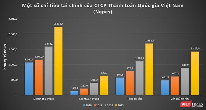 """Chứng khoán Bản Việt """"mộng"""" gì với khoản đầu tư vào Napas? ảnh 1"""