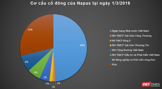 """Chứng khoán Bản Việt """"mộng"""" gì với khoản đầu tư vào Napas? ảnh 2"""
