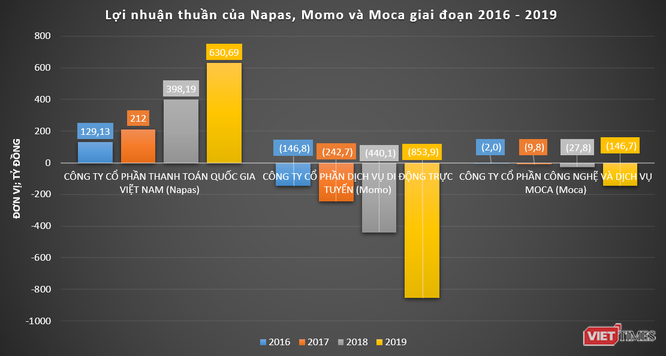 """Chứng khoán Bản Việt """"mộng"""" gì với khoản đầu tư vào Napas? ảnh 3"""