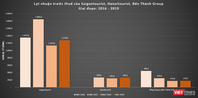 Đằng sau kết quả kinh doanh ấn tượng của Saigontourist ảnh 1