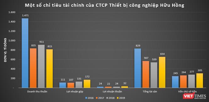 Hữu Hồng – IFC – TSI: Loạt nhà thầu công tơ điện cho EVN làm ăn ra sao? ảnh 2