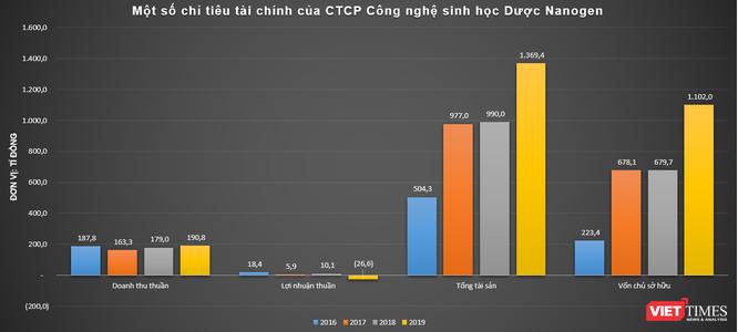 TS. Hồ Nhân: Người đứng sau Nanogen - niềm hy vọng vắc xin Covid-19 Nanocovax của Việt Nam ảnh 2