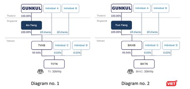 Gunkul Engineering chi trăm triệu USD thâu tóm loạt dự án điện mặt trời tại Việt Nam ảnh 2