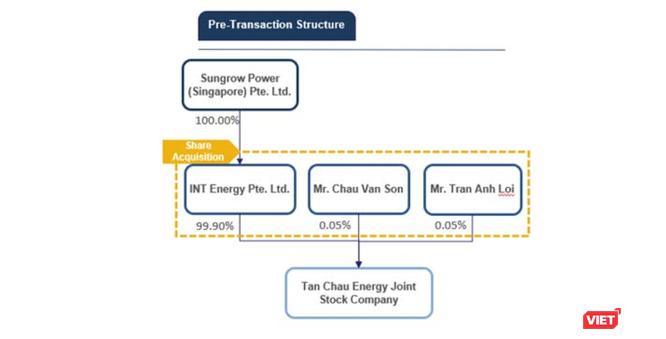 Gunkul Engineering chi trăm triệu USD thâu tóm loạt dự án điện mặt trời tại Việt Nam ảnh 1