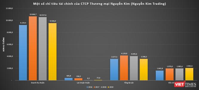 """""""Mua rẻ"""" 9 triệu cp Sadeco, Nguyễn Kim mạnh cỡ nào? ảnh 4"""