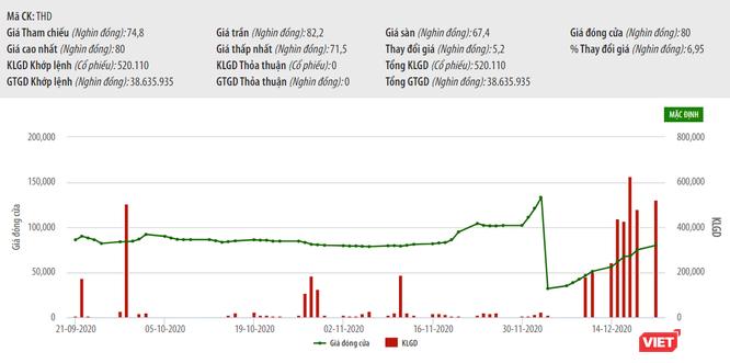 """Cổ phiếu THD của Thaiholdings: """"Trọng số"""" mới của sàn HNX ảnh 2"""