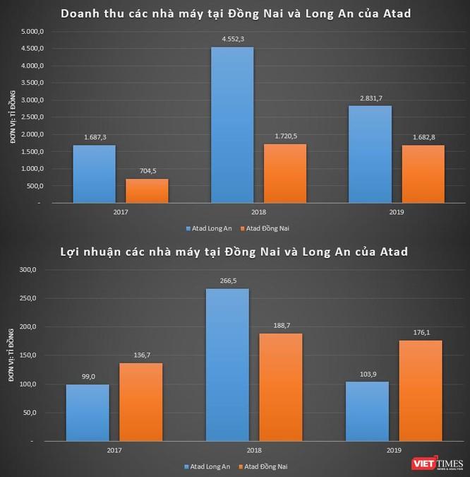 Làm kết cấu thép cho nhà máy Samsung, Vinfast, Hoà Phát Dung Quất: Atad mạnh cỡ nào? ảnh 2