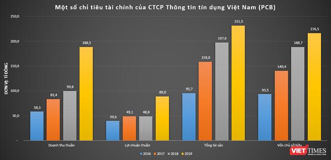 CTCP Thông tin tín dụng Việt Nam (PCB): Thu 2 đồng lãi 1 đồng ảnh 3