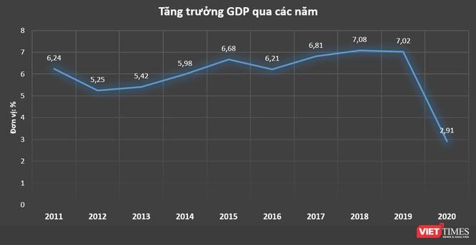 GDP Việt Nam tăng 2,91% năm 2020, cao bậc nhất thế giới ảnh 1