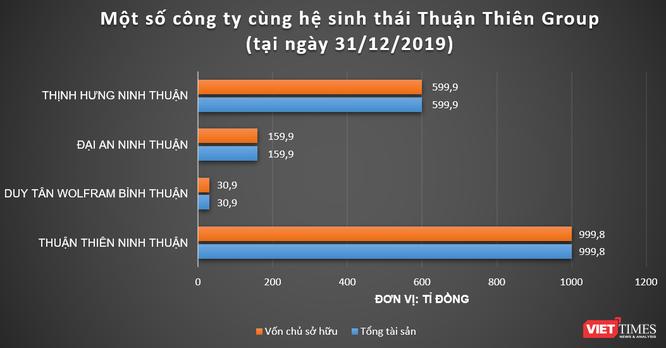 Muốn làm loạt dự án 14.000 tỉ đồng, Cty Thuận Thiên Ninh Thuận của ai? ảnh 1
