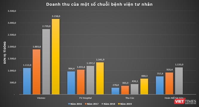 Nhóm GIC rót 203 triệu USD vào Vinmec ảnh 1