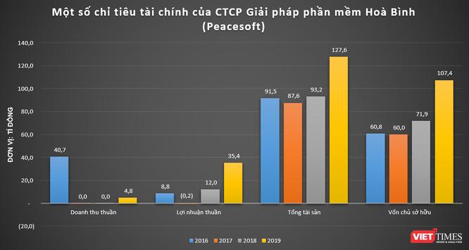 Peacesoft, Vimo, TopCV, nganluong.vn: Đâu mới là 'gà đẻ trứng vàng' cho NextTech Group? ảnh 3
