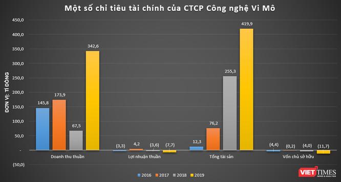 Peacesoft, Vimo, TopCV, nganluong.vn: Đâu mới là 'gà đẻ trứng vàng' cho NextTech Group? ảnh 1