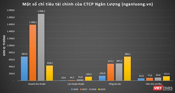 Peacesoft, Vimo, TopCV, nganluong.vn: Đâu mới là 'gà đẻ trứng vàng' cho NextTech Group? ảnh 5