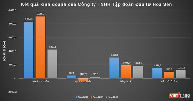 Khi Hoa Sen Holdings Group không còn là cổ đông lớn của HSG ảnh 1