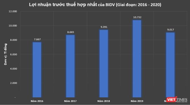 BIDV báo lãi hơn 9.000 tỉ đồng, đạt 72% kế hoạch năm 2020 ảnh 1