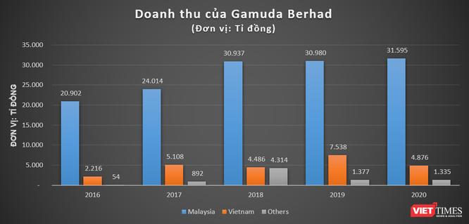 Gamuda Berhad 'hái ra tiền' với 2 dự án tại Việt Nam ảnh 1