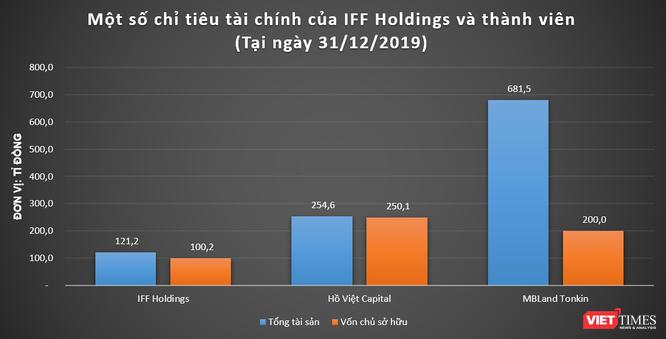 Hé mở tiềm lực của IFF Holdings ảnh 1