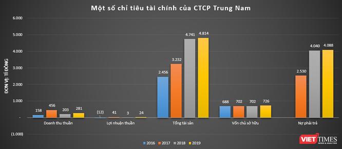 Thế kẹt của Trungnam Group ảnh 2