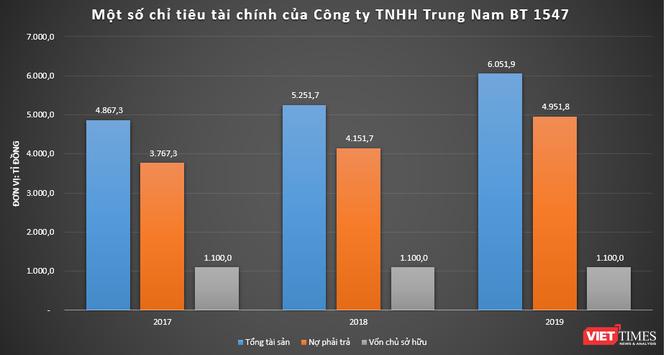 Thế kẹt của Trungnam Group ảnh 1