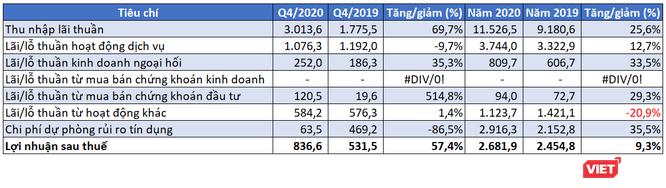 Sacombank báo lãi ròng 2.700 tỉ đồng năm 2020 ảnh 2