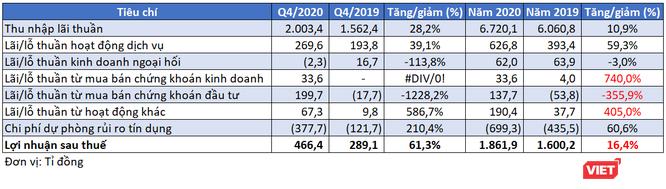 LienVietPostBank báo lãi ròng 1.800 tỉ đồng năm 2020 ảnh 1