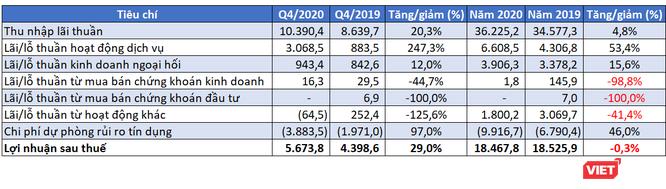 Thấy gì từ BCTC Quý 4/2020 của Vietcombank? ảnh 1
