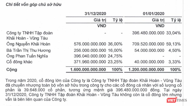 Khải Hoàn Land báo lãi ròng 97 tỉ đồng năm 2020, nhiều dự án chưa xong pháp lý ảnh 2
