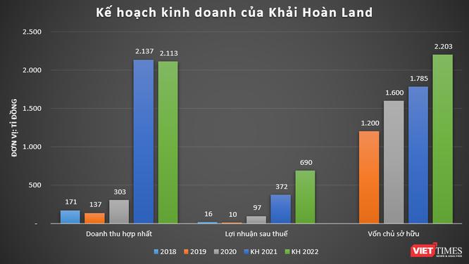 Khải Hoàn Land báo lãi ròng 97 tỉ đồng năm 2020, nhiều dự án chưa xong pháp lý ảnh 3