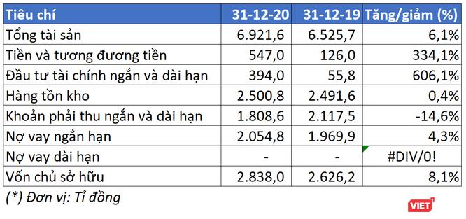 Bứt tốc ấn tượng trong quý 4, Lộc Trời lãi ròng 369 tỉ đồng năm 2020 ảnh 2