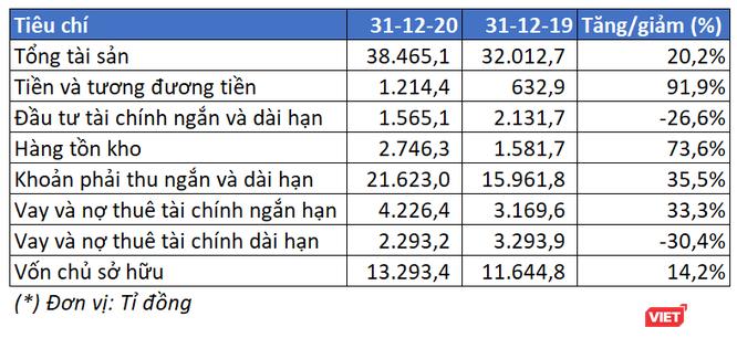 FLC báo lãi ròng 183 tỉ đồng năm 2020, tiền và tương đương tiền đạt 1.200 tỉ đồng ảnh 2